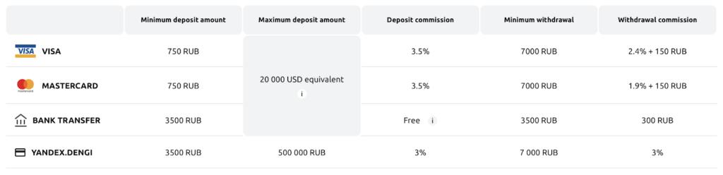 currency-com-вывод-рублей